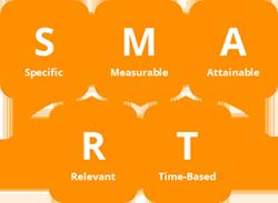 SMART Goals im Inbound Marketing