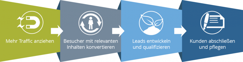 Inbound-Marketing-Prozess