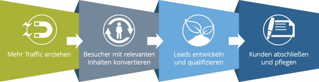 Inbound-Marketing-Prozess