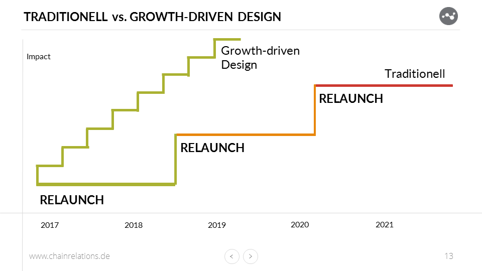 Traditionelles vs. Growth-driven Design