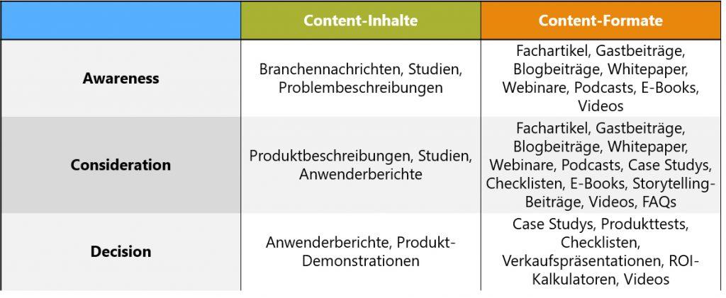Im Content Marketing brauchen wir für jede Stufe der Customer's Journey dazu passende Inhalte und Formate.