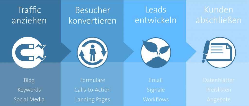 Inbound-Marketing-Modell
