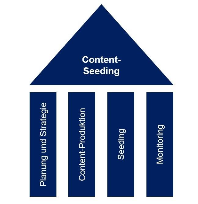 Die vier Säulen des Content-Seeding