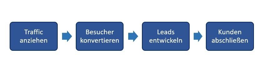 Dass Lead-Generierung und Inbound Marketing nicht synonym sind, verdeutlicht schon ein Blick auf die Phasen im Inbound Marketing.