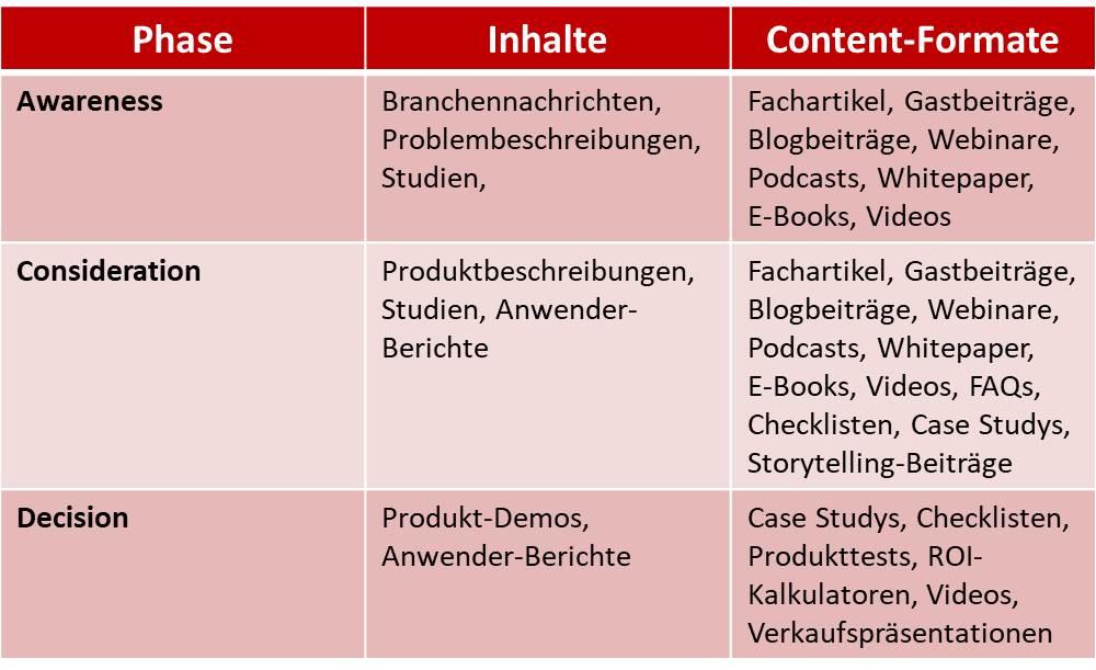 Bei der Entwicklung einer Content-Marketing-Strategie müssen Sie beachten, welches Format für welche Entscheidungsstufe geeignet ist.