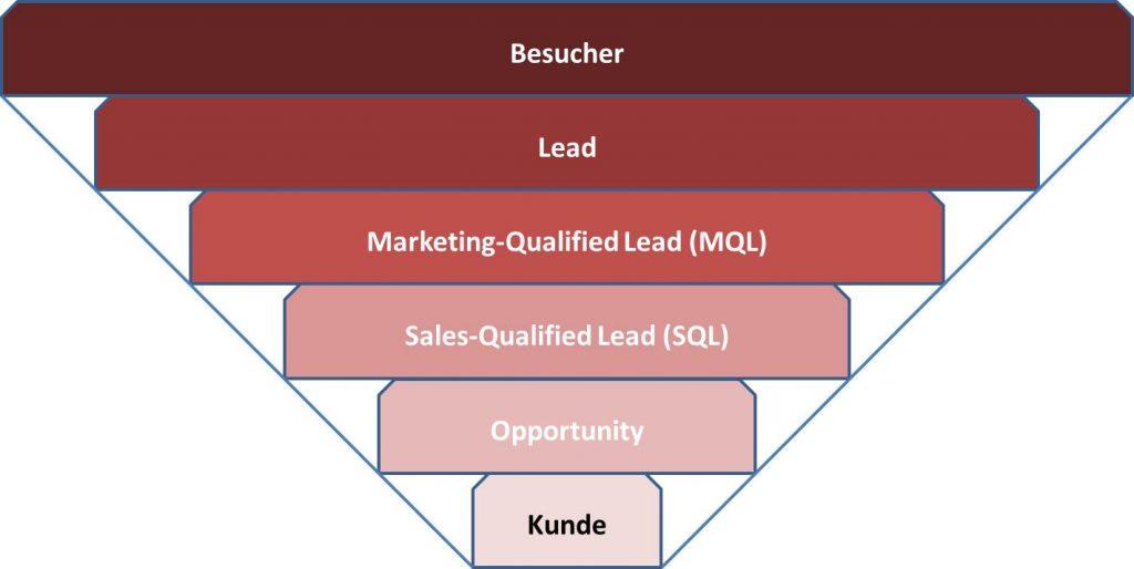 Beim Lead Nurturing begleiten Sie Ihre Kontakte bei derem Weg durch den Sales Funnel.
